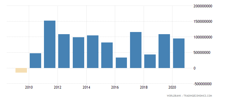 latvia foreign direct investment net inflows bop us dollar wb data