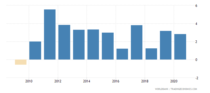 latvia foreign direct investment net inflows percent of gdp wb data