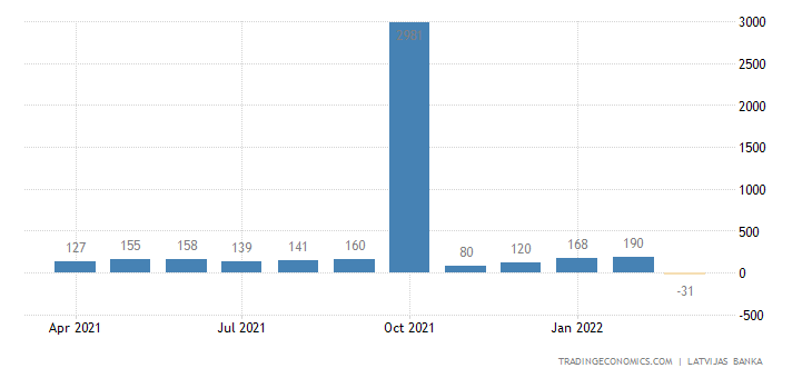 Latvia Foreign Direct Investment - Net Inflows
