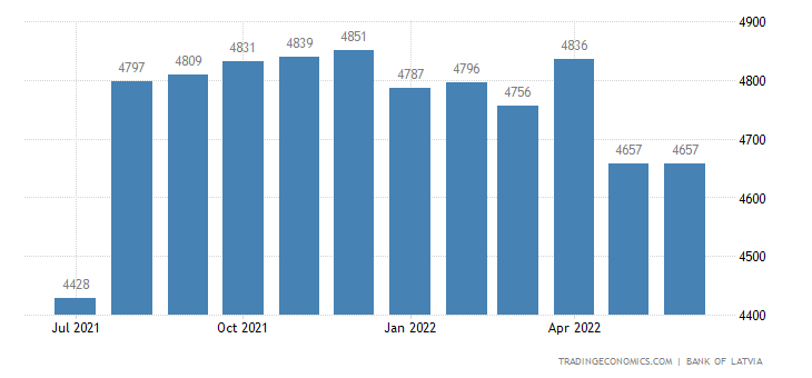 Latvia Foreign Exchange Reserves