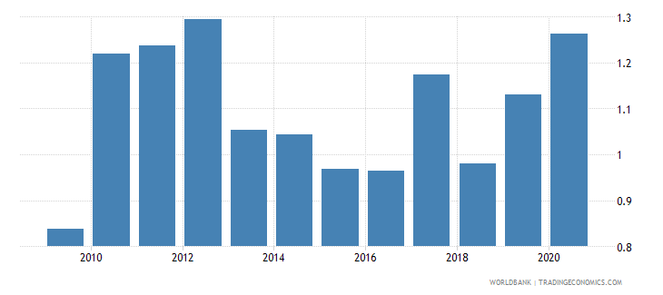 latvia forest rents percent of gdp wb data