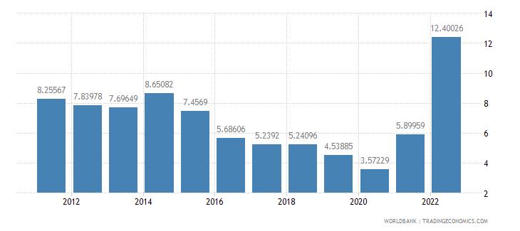 latvia fuel exports percent of merchandise exports wb data