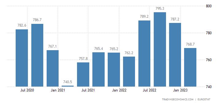 Latvia Full Time Employment