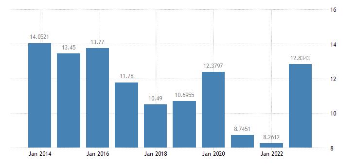 latvia gas prices medium size households eurostat data