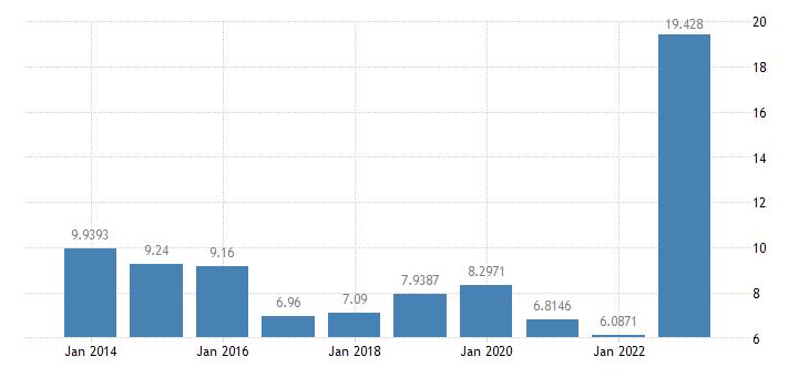 latvia gas prices non household medium size consumers eurostat data