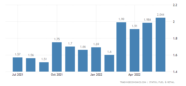 Latvia Gasoline Prices