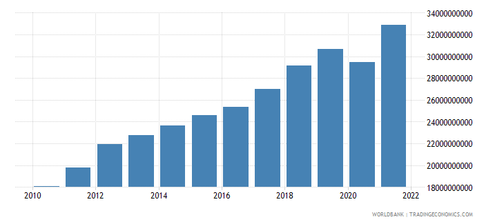 latvia gdp at market prices linked series current lcu wb data
