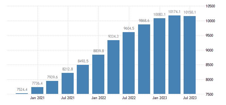 latvia gdp current prices eurostat data