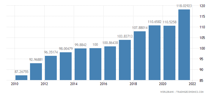 latvia gdp deflator base year varies by country wb data