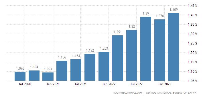 Latvia GDP Deflator
