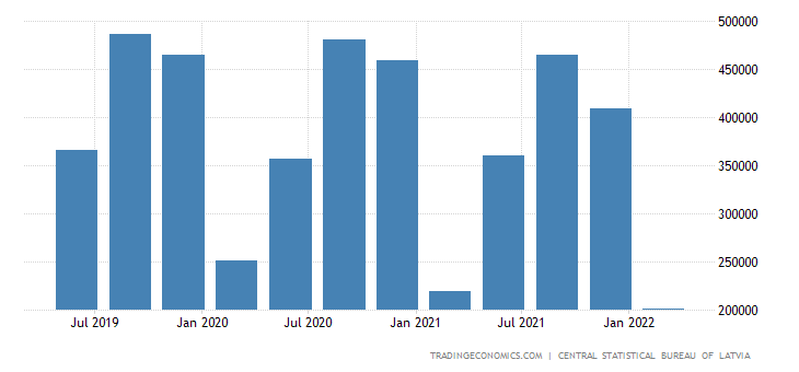 Latvia GDP From Construction