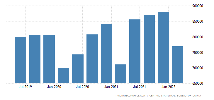 Latvia Gdp From Manufacturing