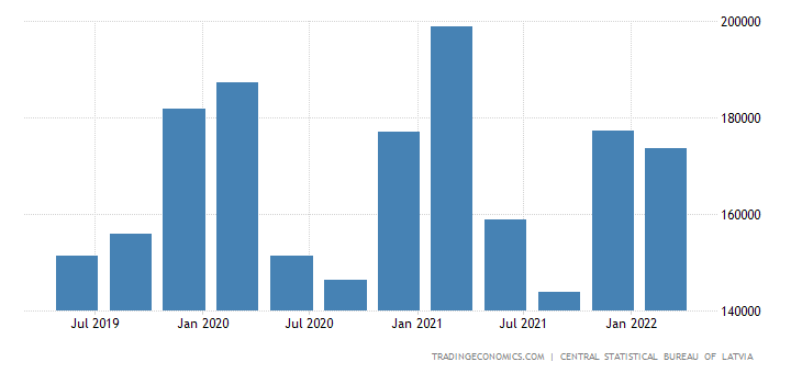 Latvia Gdp From Mining and Quarrying, Electricity and Water Supply