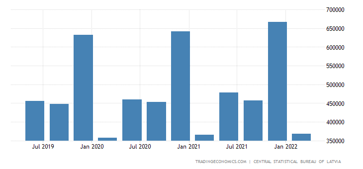 Latvia GDP From Public Administration and Defence
