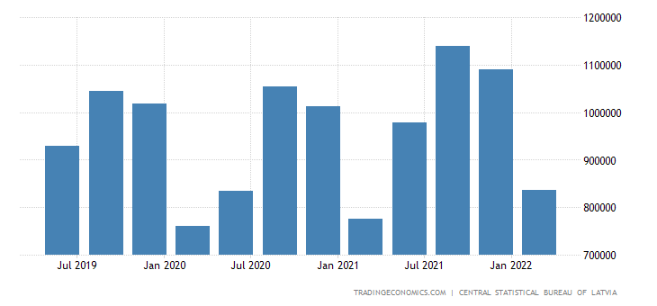 Latvia GDP From Trade Repair of Motor Vehicles and Motorcycles