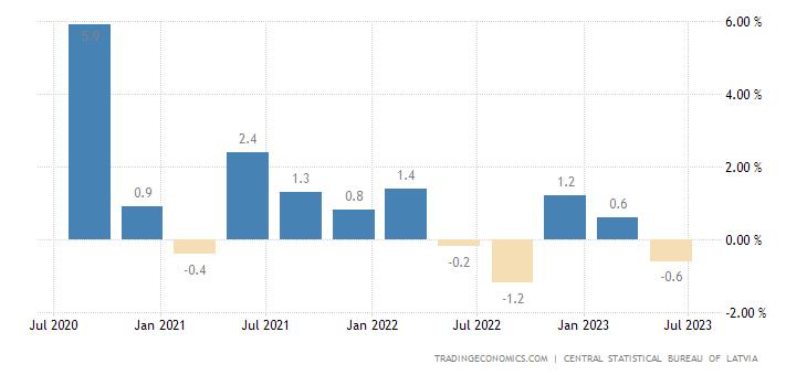 Latvia GDP Growth Rate