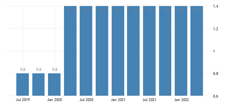 latvia gdp main components acquisitions less disposals of valuables eurostat data