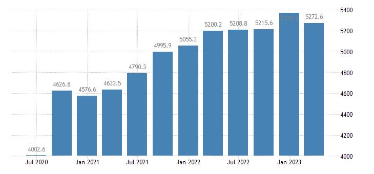 latvia gdp main components actual individual consumption eurostat data