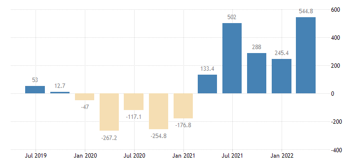 latvia gdp main components changes in inventories acquisitions less disposals of valuables eurostat data