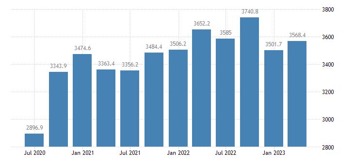 latvia gdp main components exports of goods eurostat data