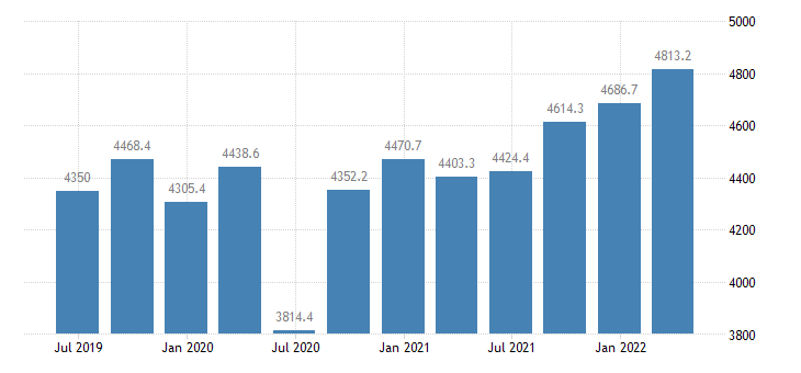 latvia gdp main components exports of goods services eurostat data