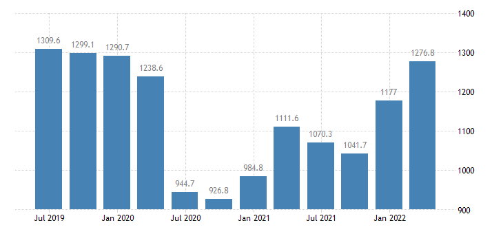 latvia gdp main components exports of services eurostat data