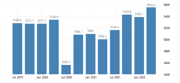 latvia gdp main components final consumption expenditure eurostat data