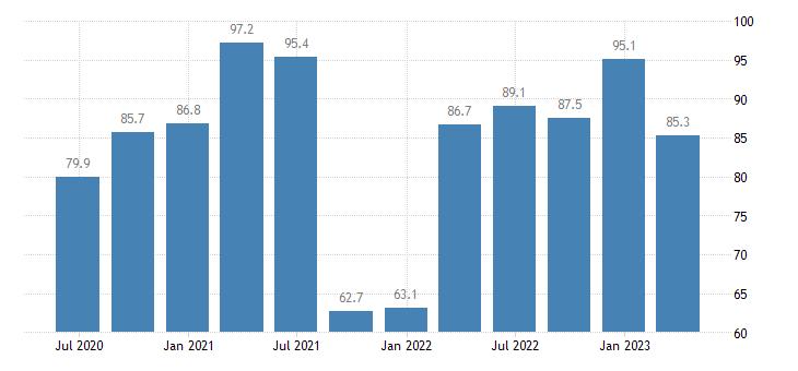 latvia gdp main components final consumption expenditure of npish eurostat data