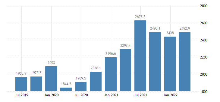 latvia gdp main components gross capital formation eurostat data