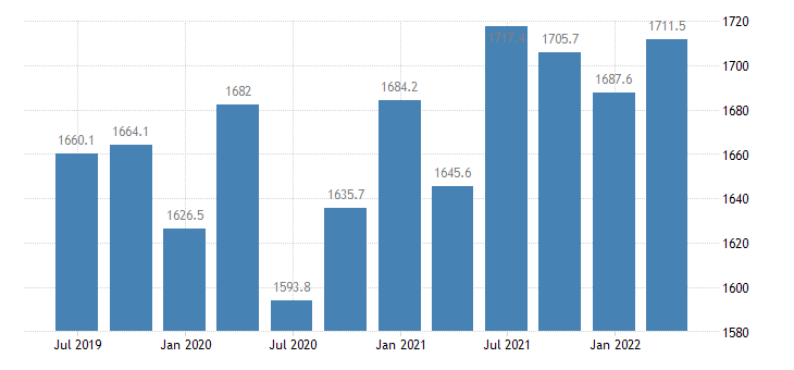latvia gdp main components gross fixed capital formation eurostat data