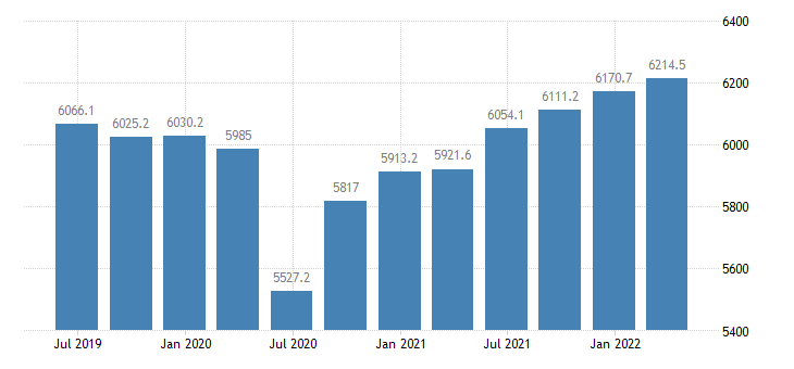 latvia gdp main components gross value added eurostat data