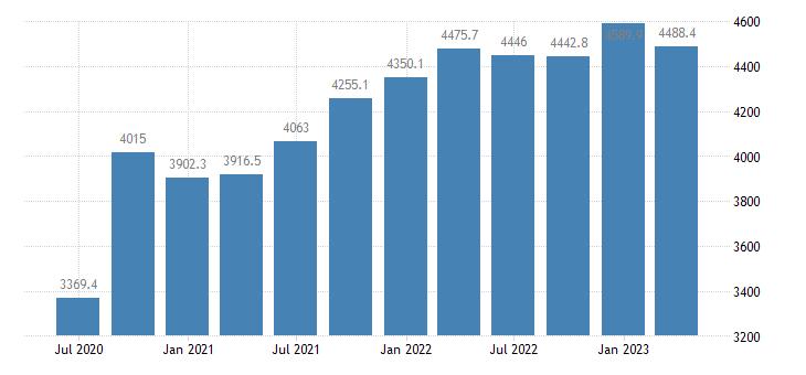 latvia gdp main components household npish final consumption expenditure eurostat data