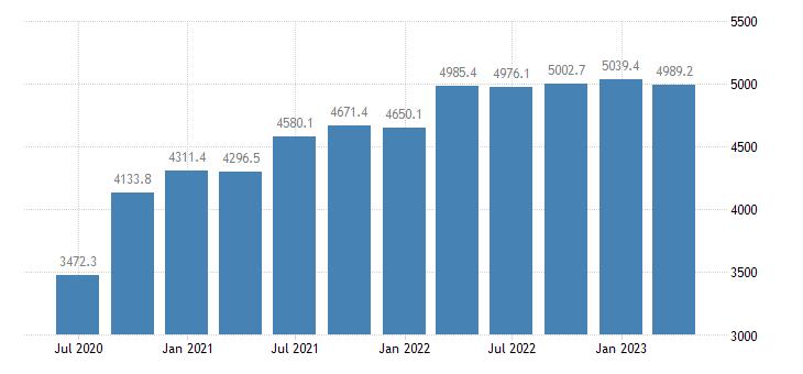 latvia gdp main components imports of goods eurostat data