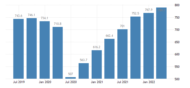 latvia gdp main components imports of services eurostat data