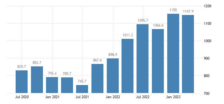 latvia gdp main components taxes on production imports less subsidies eurostat data