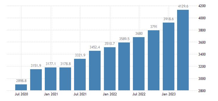latvia gdp main components wages salaries eurostat data
