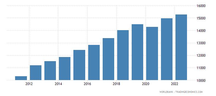 latvia gdp per capita constant lcu wb data
