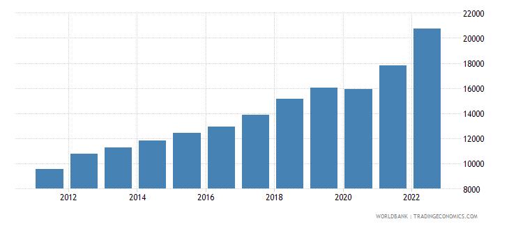 latvia gdp per capita current lcu wb data