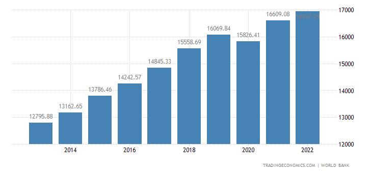 Latvia GDP per capita