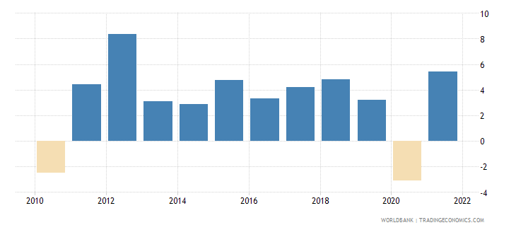 latvia gdp per capita growth annual percent wb data