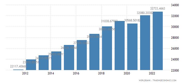 latvia gdp per capita ppp constant 2005 international dollar wb data