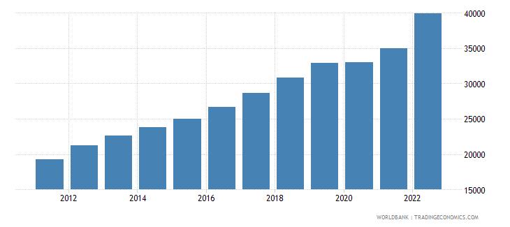 latvia gdp per capita ppp us dollar wb data