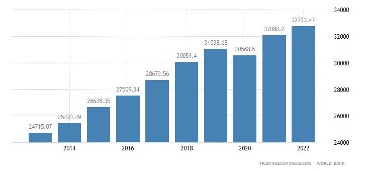 Latvia GDP per capita PPP