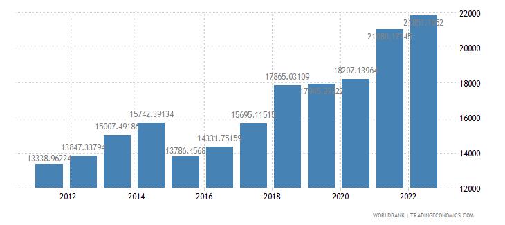 latvia gdp per capita us dollar wb data