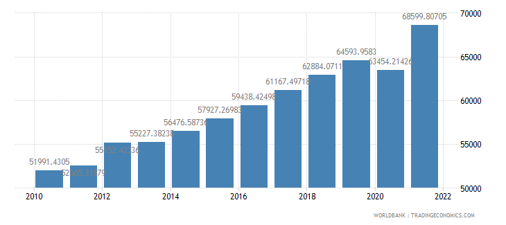 latvia gdp per person employed constant 1990 ppp dollar wb data