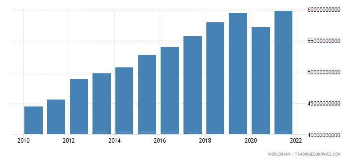 latvia gdp ppp constant 2005 international dollar wb data