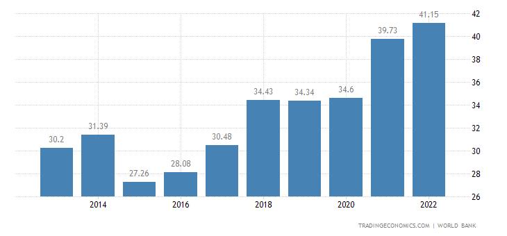 Latvia GDP