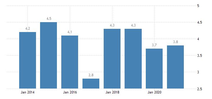 latvia gender employment gap eurostat data