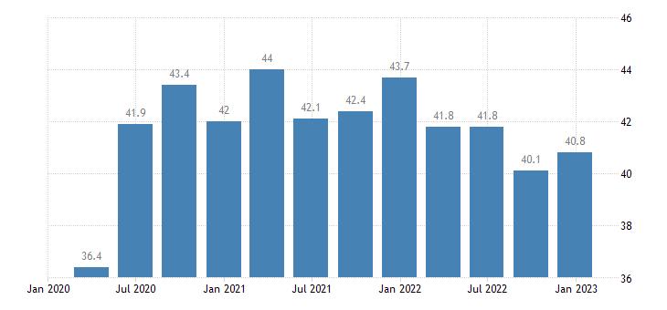 latvia general gov gross debt eurostat data