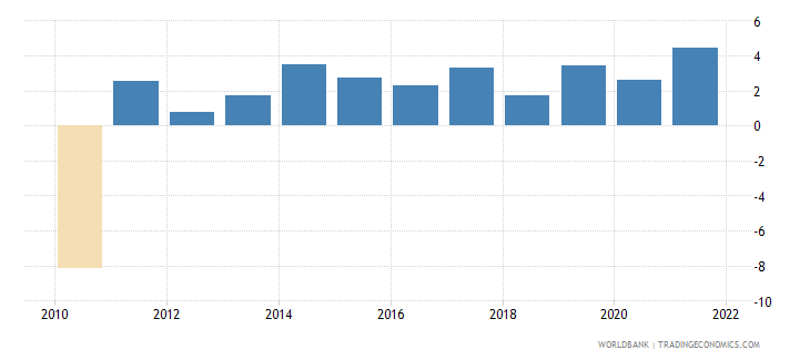 latvia general government final consumption expenditure annual percent growth wb data